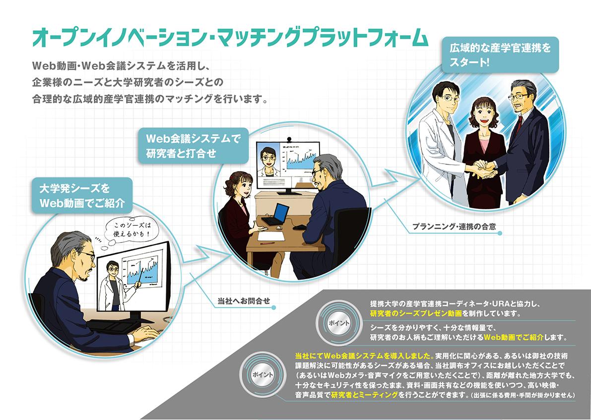 イノベーションサービス紹介