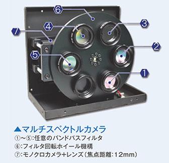 純国産のハイパースペクトルカメラ/マルチスペクトルカメラの販路開拓